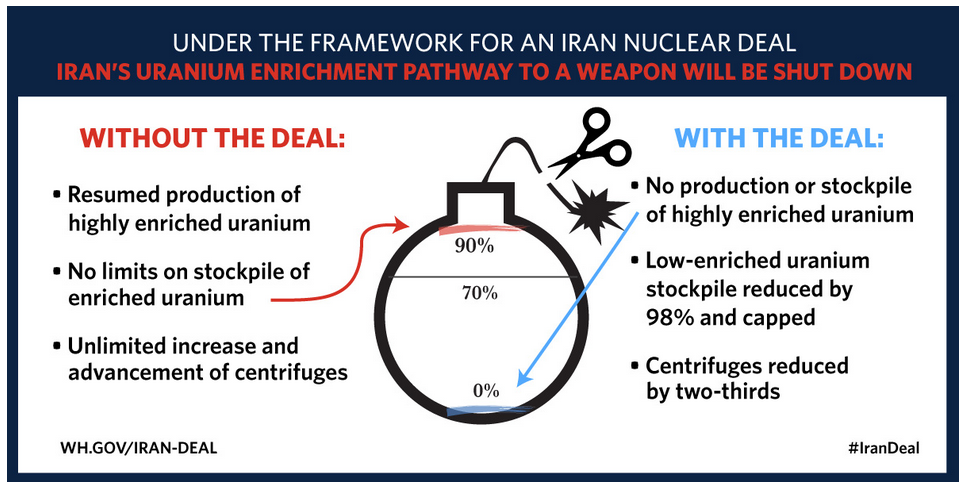 White House Iran Deal infographic