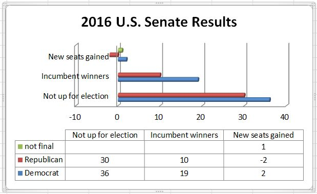 bar graph showing U.S. Senate election results